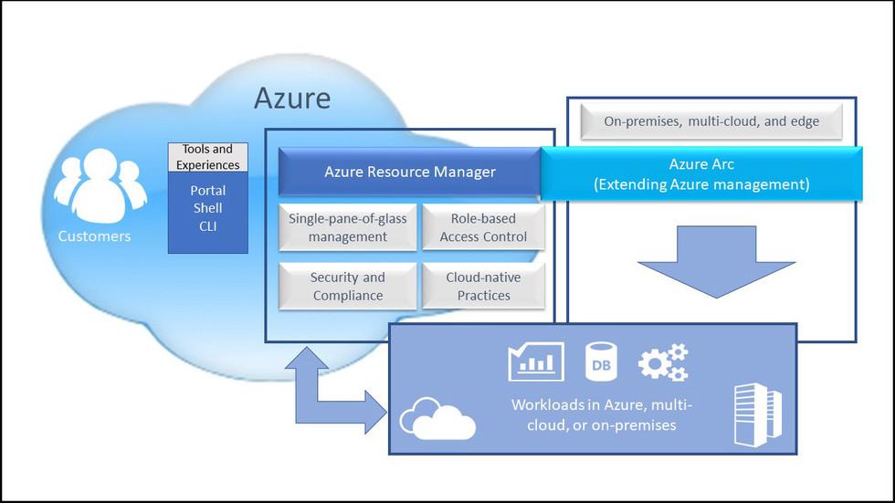 Microsoft Azure Arc