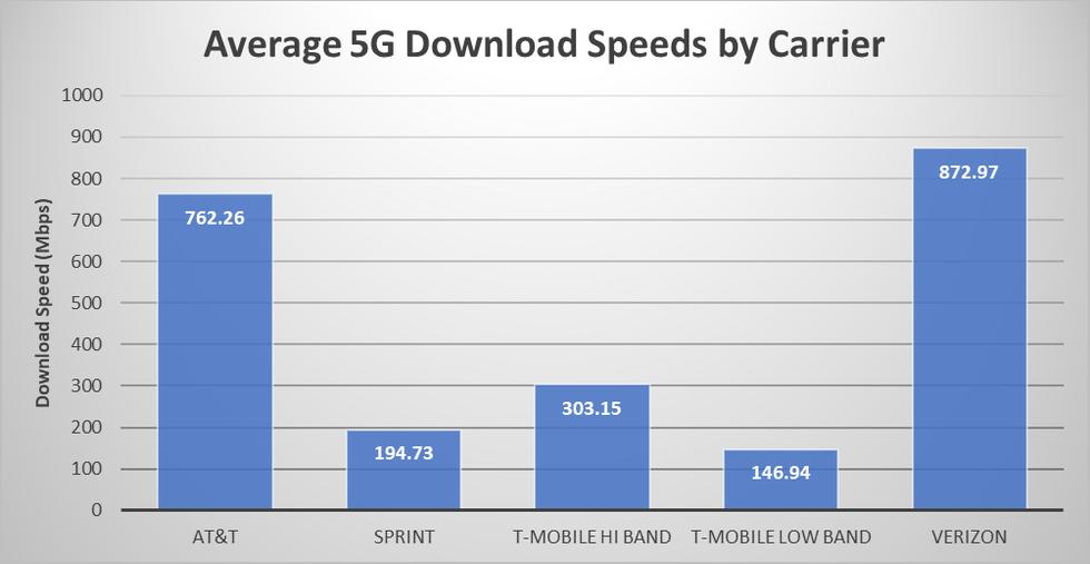 T-Mobile 5G comparado