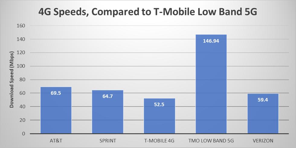 T-Mobile 5G vs 4G