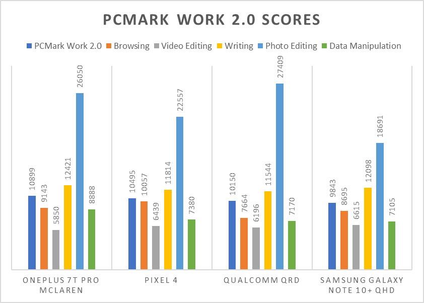 Qualcomm 865 PCMark Scores