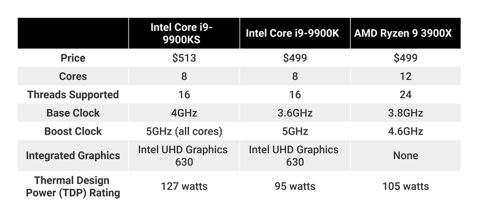 9900k-vs-ks-vs Ryzen 9