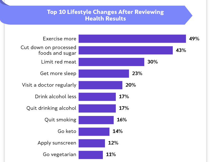 Por qué Axis Chart: cambios importantes en el estilo de vida después de los resultados de salud del ADN