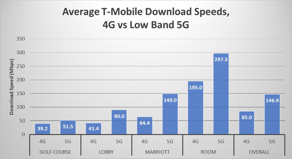 T-Mobile 5G velocidades de banda baja